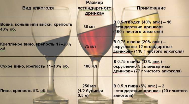 От какого алкоголя меньше всего похмелье?