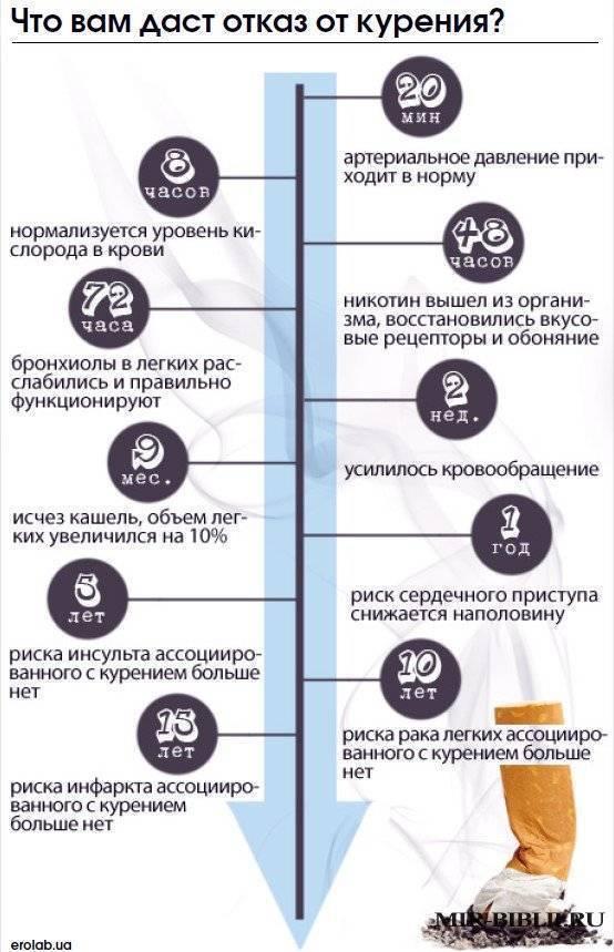 Когда проходит депрессия после отказа от курения - wikimediconline.ru