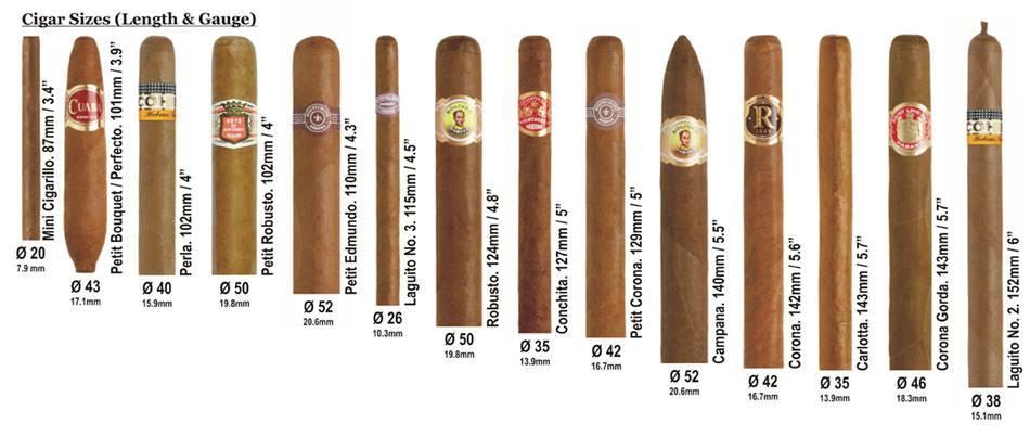 Какие сигары самые лучшие?