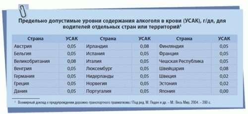 Допустимые нормы промилле алкоголя в крови за рулем в 2020 году в россии