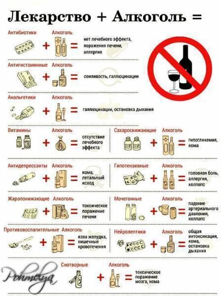 Совместимость препарата фосфоглив  с алкоголем