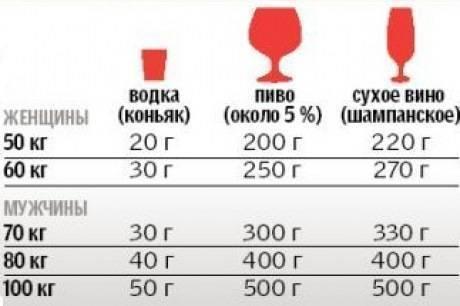 Энциклопедия водителя: калькулятор и таблица времени выведения алкоголя из организма