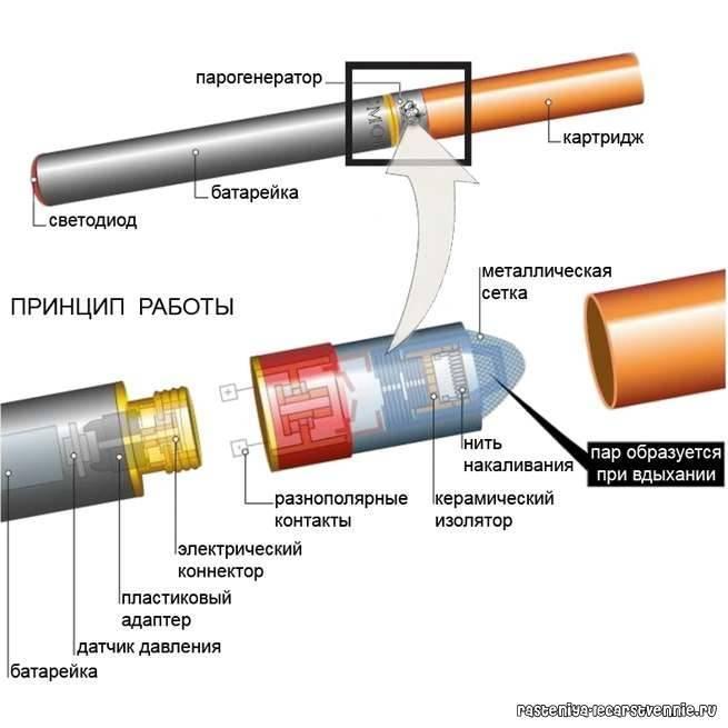 Самый лучший атомайзер. выбираем лучший бак для вейпа. необслуживаемые и неразборные клиромайзеры
