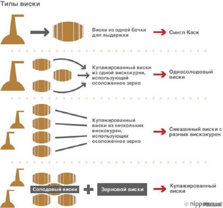 Виски: описание сортов с фото; как выбрать, хранить, пить и чем закусывать; рецепт приготовления