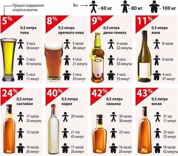Сколько водки в литре пива | wine & water