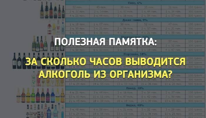 Сколько алкоголь держится в крови - таблица выведения спиртного из организма
