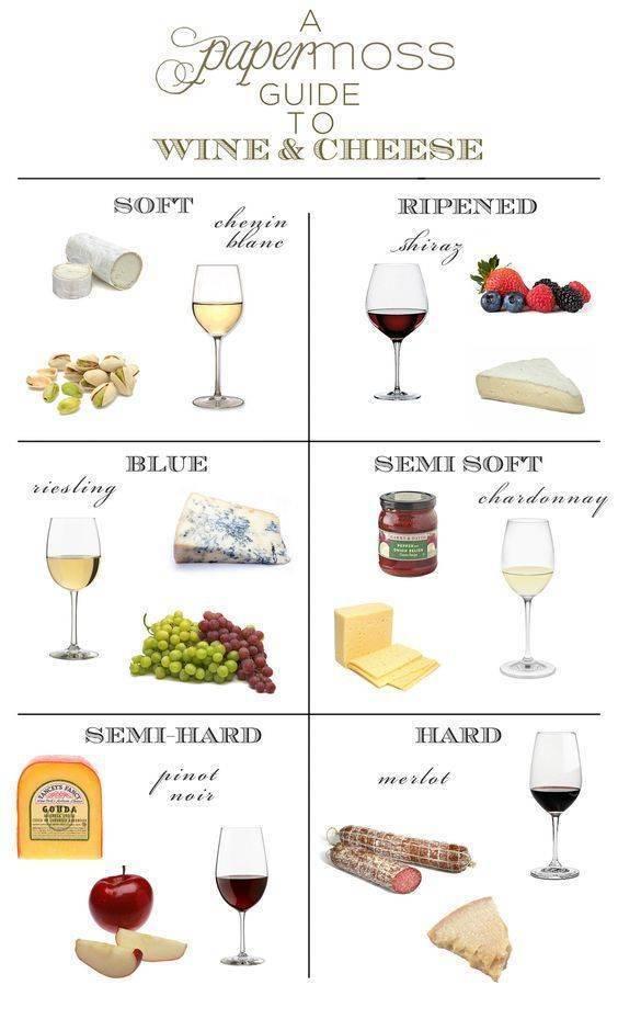 Вино и сыр ? сыр к вину – белому и красному, с чем сочетается сыр