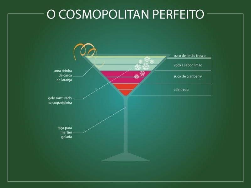 Рецепт коктейля космополитен