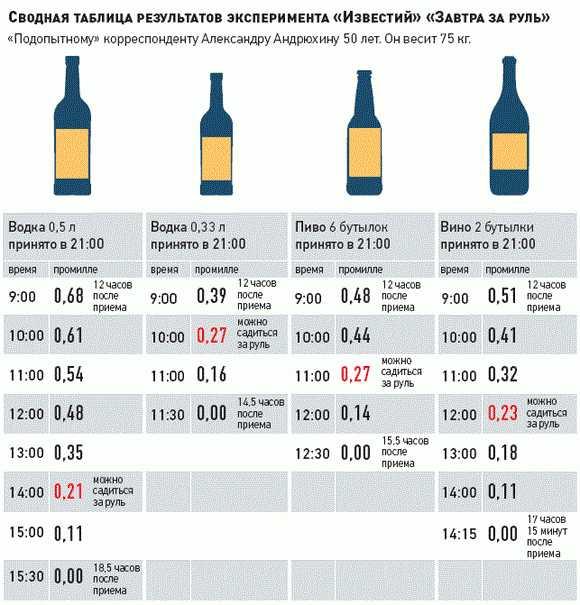 Через сколько выветривается алкоголь., калькулятор онлайн, конвертер
