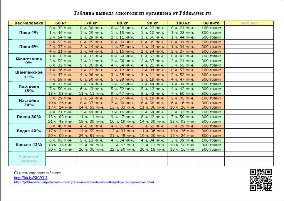 Сколько алкоголь держится в крови человека, таблица времени выведения спиртного