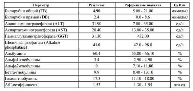 Показатели алт и аст при циррозе