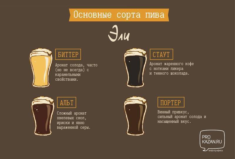 Что относится к слабоалкогольным напиткам