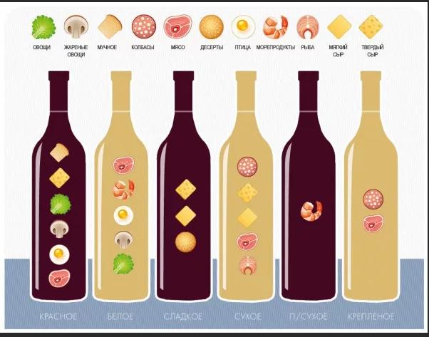С чем сочетать различные вина - холодные закуски от 1001 еда