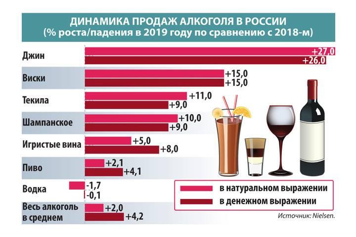 Алкоголизм в россии: борьба с количеством зависимых
