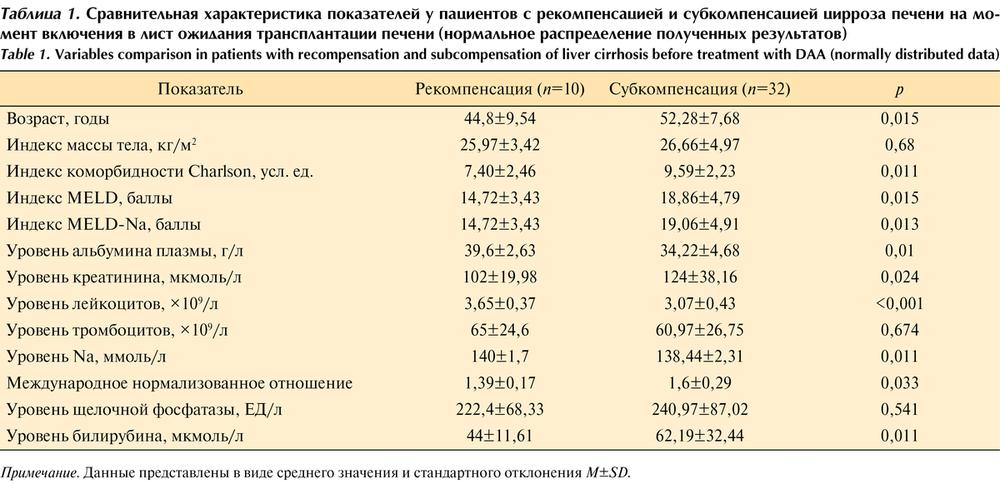 Какие анализы показывают цирроз печени (биохимия крови)
