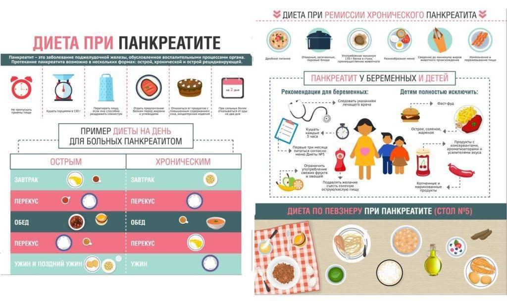 Урсосан при хроническом холецистите и панкреатите - онлайн врач