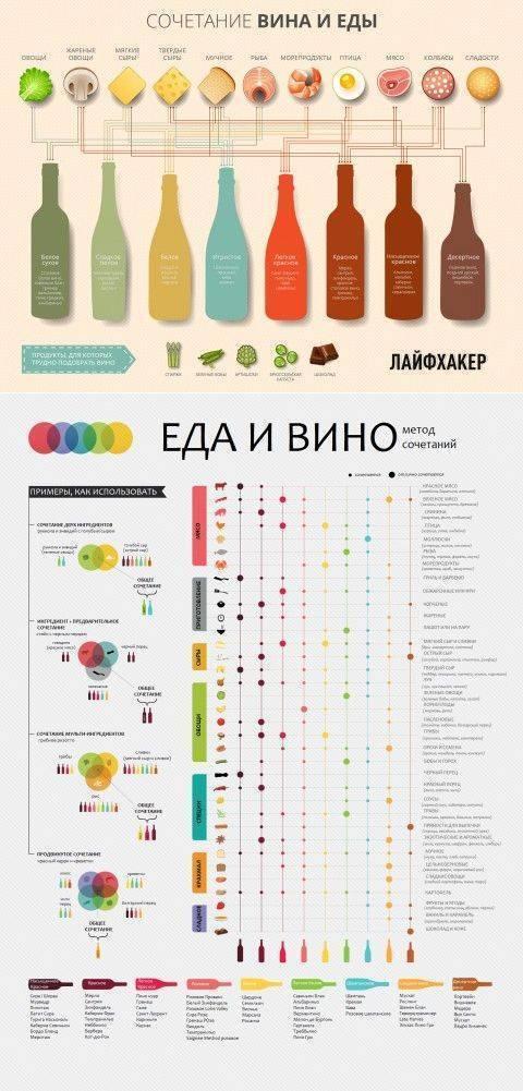 Как выбрать вино в магазине