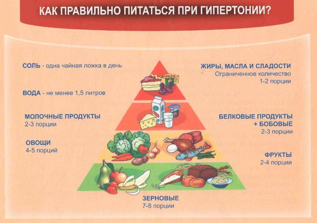 Продукты, повышающие давление при гипотонии: список, рекомендации по составлению диеты