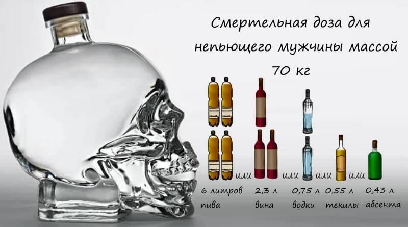 Смертельная концентрация алкоголя в крови
