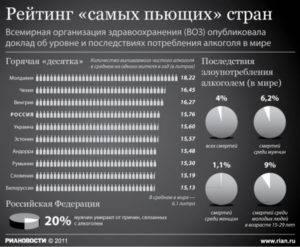 Алкоголя в мире стало больше. почему? какие страны самые пьющие? — регионы россии