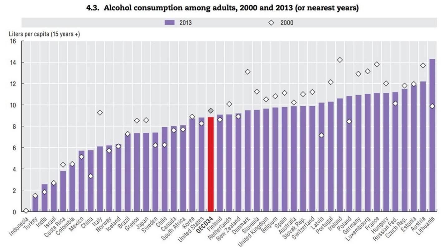 Рейтинг стран по уровню потребления алкоголя. десять стран, в которых пьют больше всех