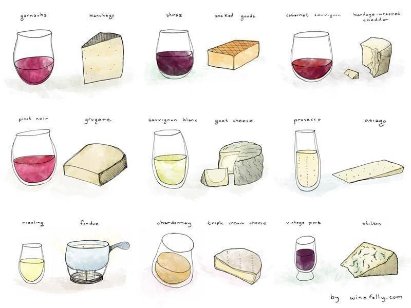 Принципы сочетаемости вина и еды: слияние и контраст вкусов. мясо – красное вино, рыба – белое вино