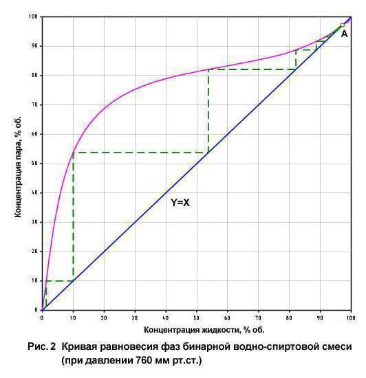 Теплопроводность, теплоемкость, плотность и другие свойства этилового спирта c2h5oh