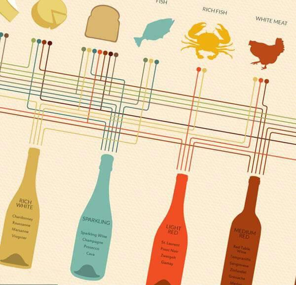 Белое вино к рыбе. почему белое вино подают к рыбе, а красное - к мясу?   интересные факты
