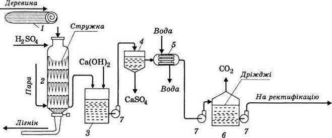 Получение метанола из древесины в домашних условиях. как из опилок получать спирт либо другое жидкое топливо? очистка раствора глюкозы