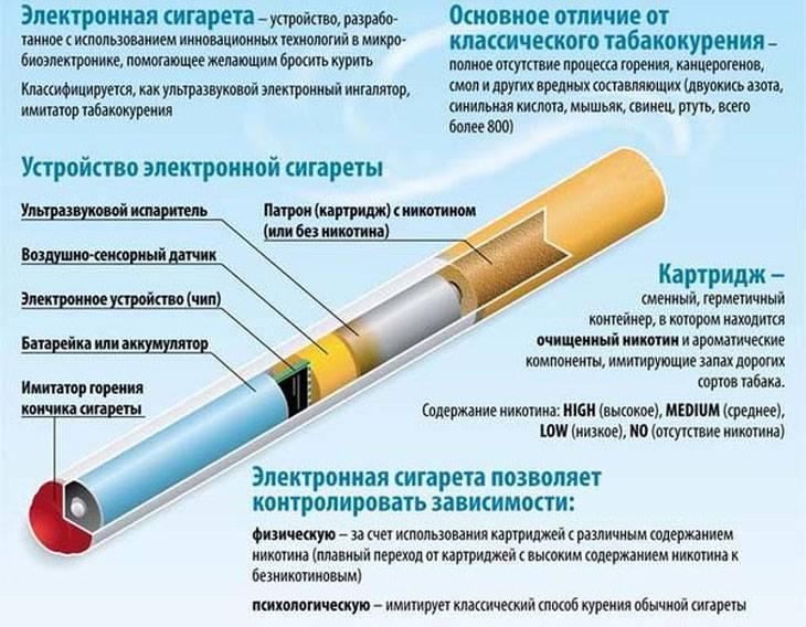 Устройство электронной сигареты, её схема и принцип работы