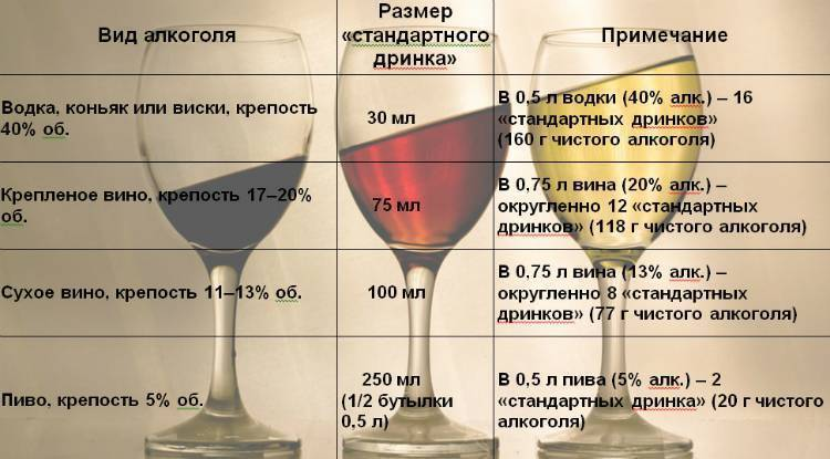 Польза и вред алкоголя для организма
