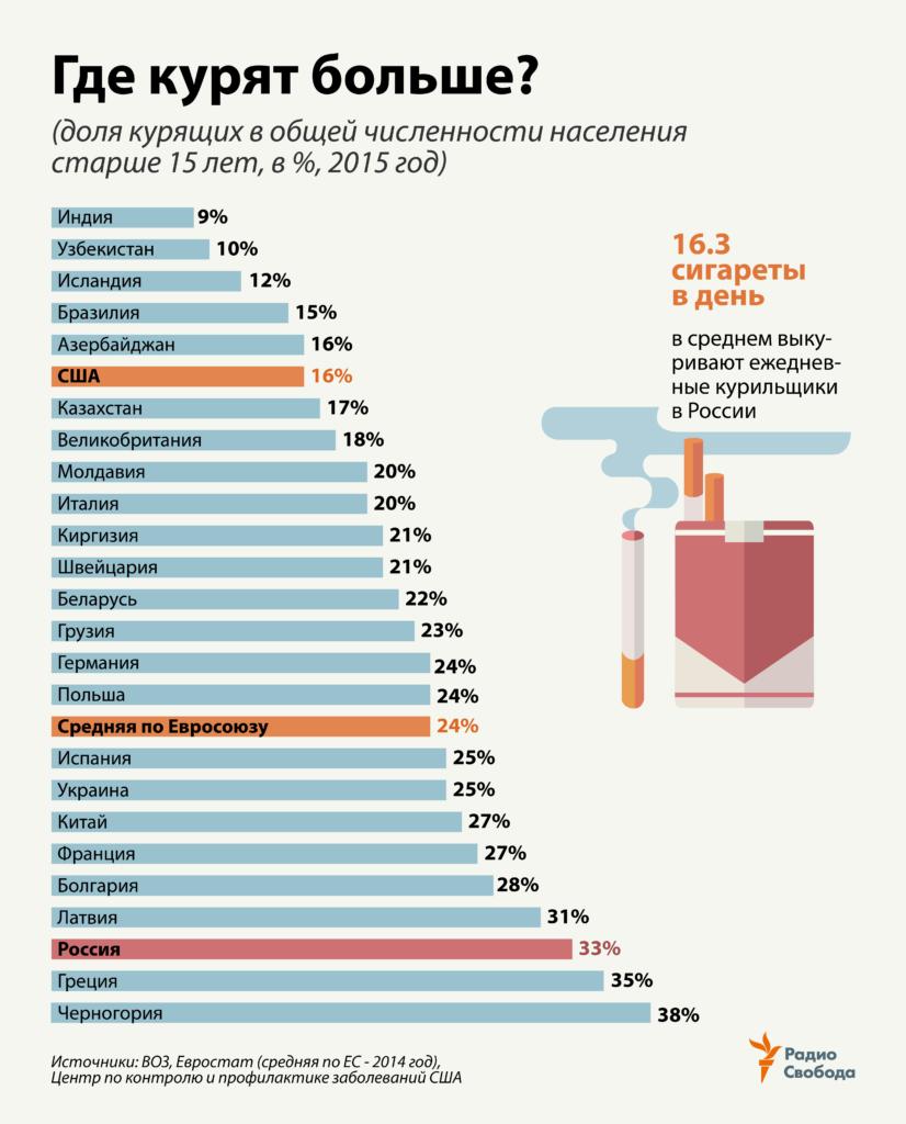 Жизнь курящего человека в цифрах статистики или сколько лет живет курильщик
