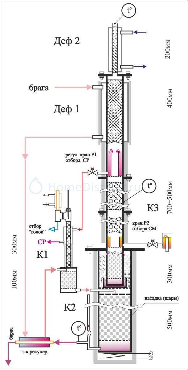 Понятие, вехи развития и особенности эксплуатации бражной колонны
