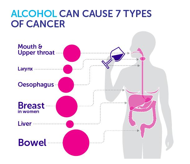 Рак и алкоголь. при раке можно алкоголь?