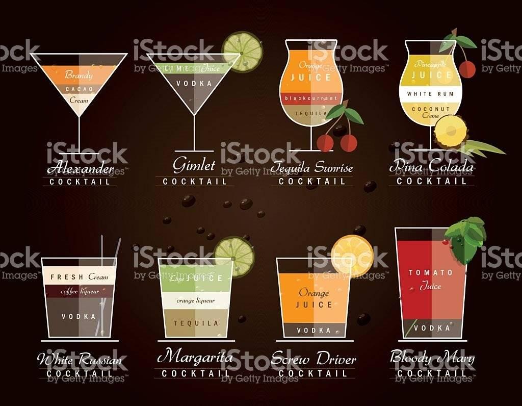 Как приготовить коктейль из виски с колой? лучшие рецепты и пропорции в домашних условиях