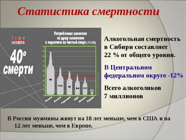 История алкоголизма в россии: даты, факты и размышления