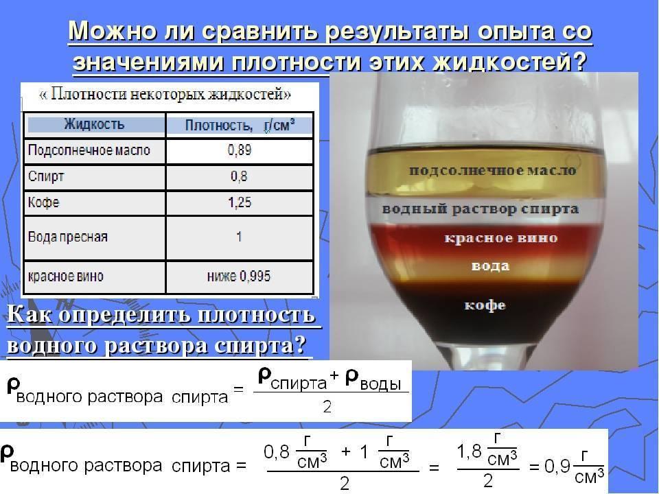 Таблица плотности пива в зависимости от температуры