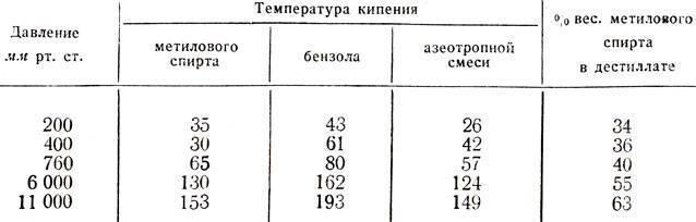 Формула этилового спирта, виды спиртов, применение этила в химии