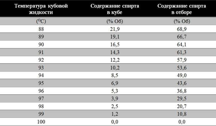 При какой температуре гнать самогон:температурный режим для первого и второго перегона, таблица