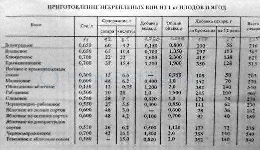 Сколько сахара в винограде по сортам: таблица - болезни-гуру