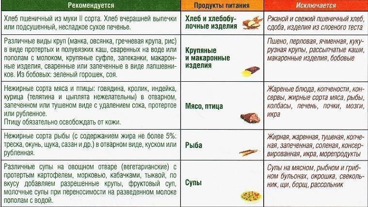 Запрещенные и разрешенные продукты при панкреатите – как сформировать меню?
