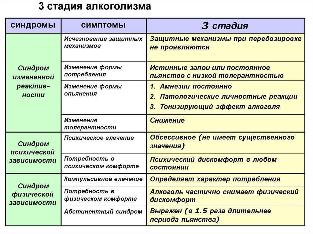 Вторая стадия алкоголизма: симптомы, признаки, лечение и прогноз