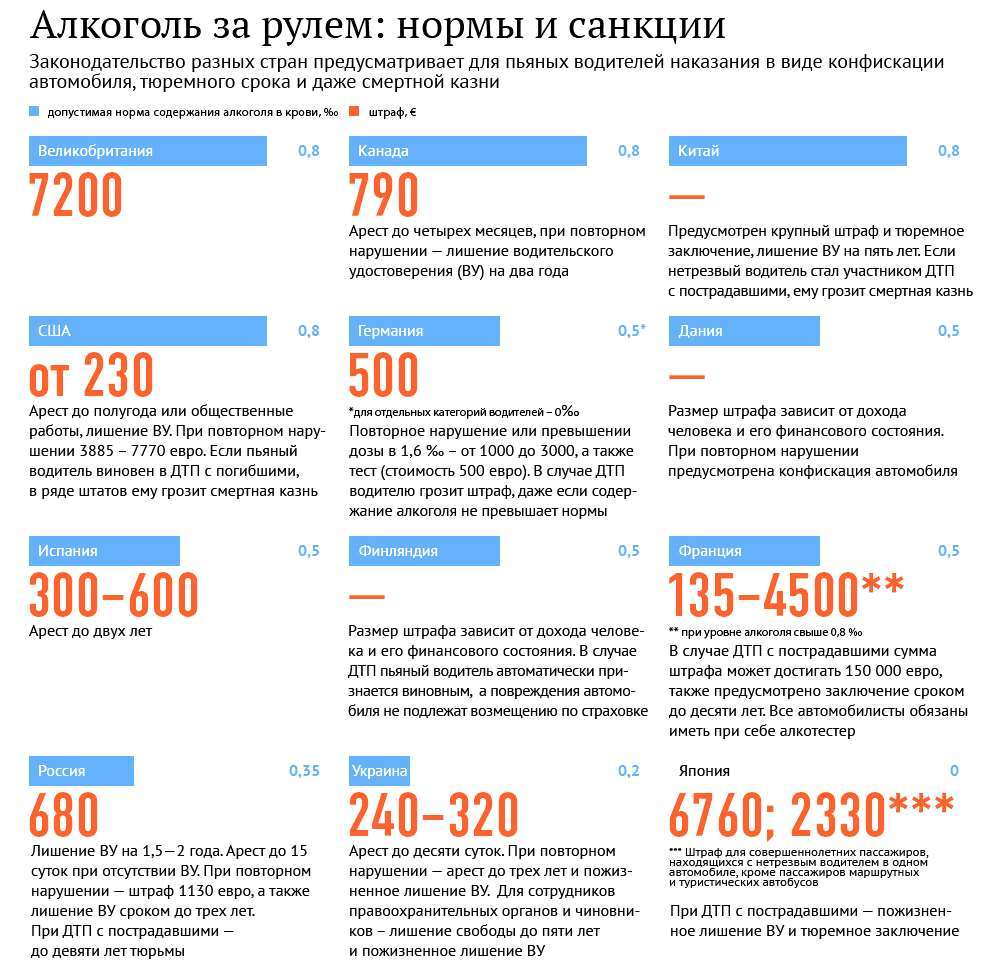 Почему в россии допустимая норма алкоголя 0,16 промилле, а в других странах намного больше.   интересно знать   яндекс дзен