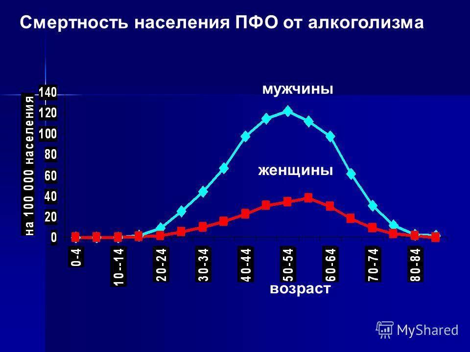 Статистика смерти от алкоголя в россии: причины и факторы