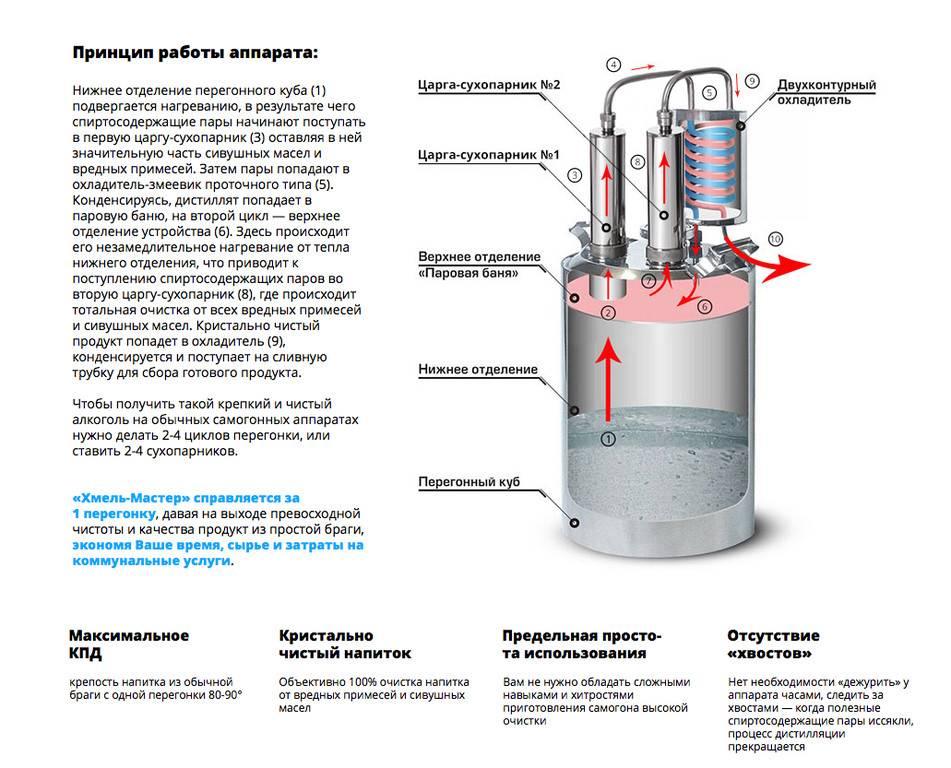 Как работает самогонный аппарат и какие процессы в нём происходят