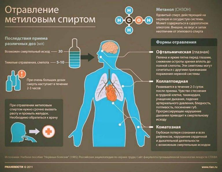Отравление нашатырным спиртом: симптомы, лечение, прогноз