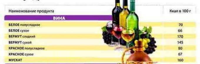 Винная диета 2020: какое вино можно пить при диете