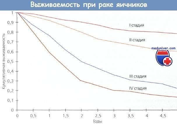 Рак шейки матки 3 (третьей) стадии - сколько живут после лечения