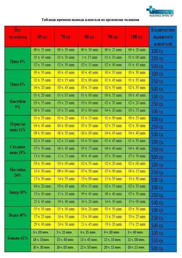 Таблица — сколько времени держится в крови алкоголь