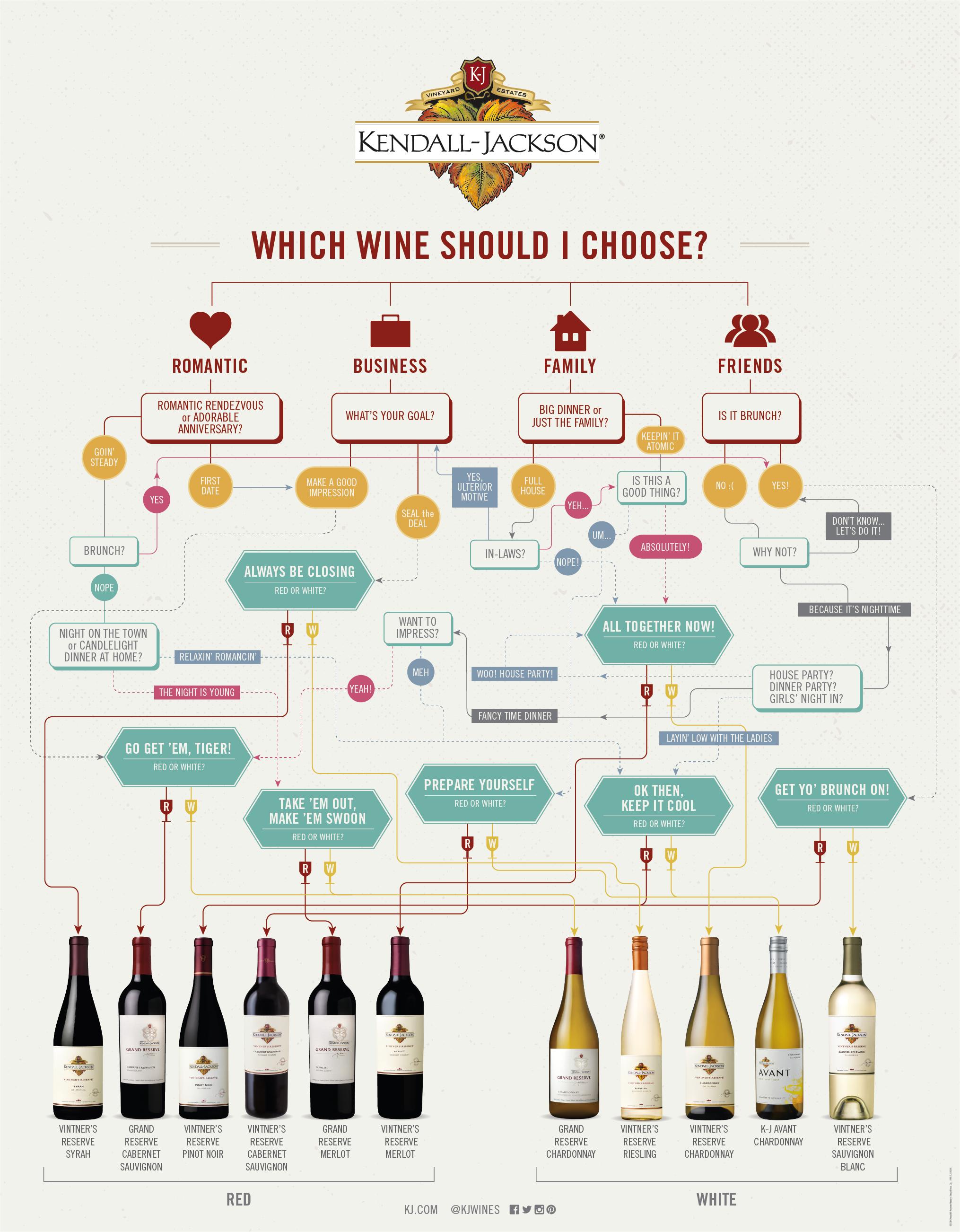 Чем можно закусывать красное сладкое или белое сухое вино - с какой закуской пьют